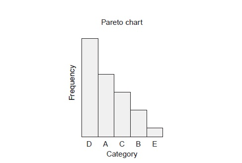 Pareto Chart Quality Control Articles